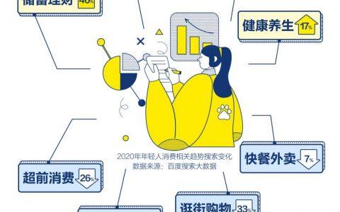 """百度2020年轻人消费大数据:螺狮粉十字绣受年轻人热捧,江浙沪""""测评青年""""正在发力"""