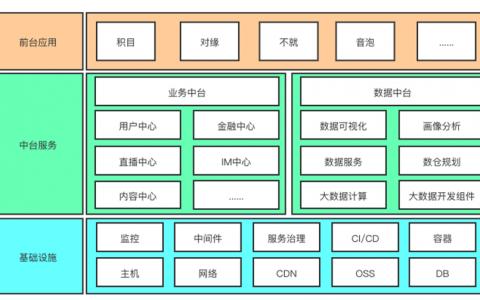 """映客技术中台成旗下20多款创新产品矩阵""""大杀器"""""""