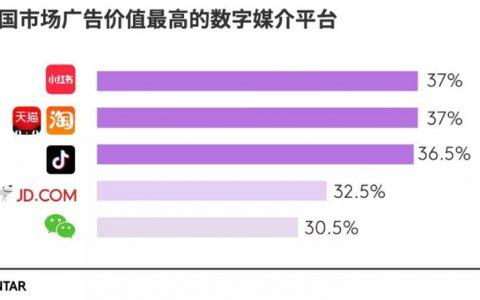 凯度:小红书是中国市场广告价值最高数字媒介平台