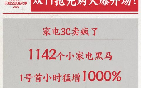 天猫双11小家电卖爆了,1小时1142个品牌涨1000%