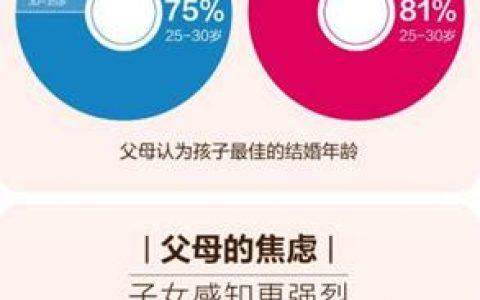 百合佳缘集团发布婚恋观调查报告—《中国式相亲之父母篇》