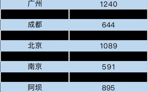 去哪儿:国内温泉酒店预订量恢复至去年同期  北京温泉酒店均价增长38%