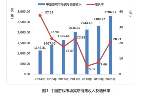《2020中国游戏产业报告》公布:中国游戏全年销售2768亿元