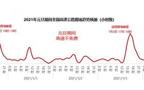 2021元旦出行预测报告:G50沪渝高速重庆段 G15沈海高速南通段最易拥堵