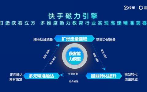"""快手磁力引擎打造""""获客立方""""模型,赋能教育伙伴运营增效"""