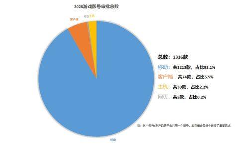 2020年1316款游戏获版号 总量同比减16.2%
