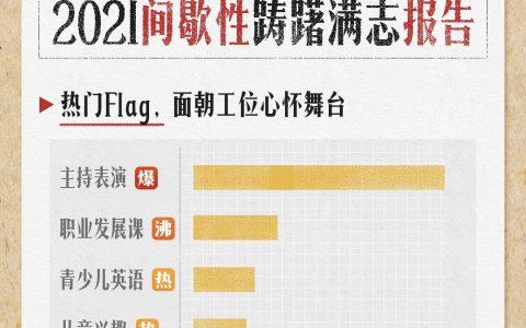 淘宝教育发布《2021踌躇满志报告》:95后最爱立Flag,面朝工位心怀舞台