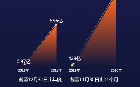 快手招股书更新: 日活持续上涨 GMV突破三千亿