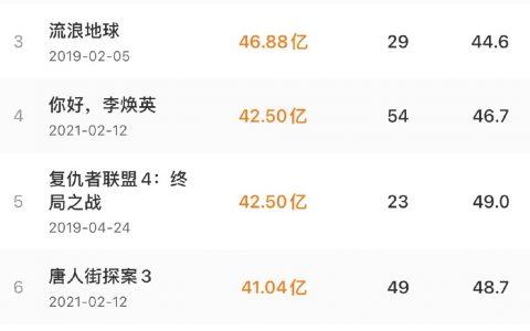 《你好,李焕英》位列国内影史票房第四名,短视频营销锦上添花