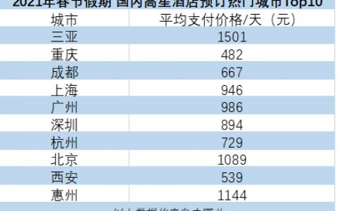 去哪儿:故宫长城等景点一票难求 北京上海多地除夕酒店无房
