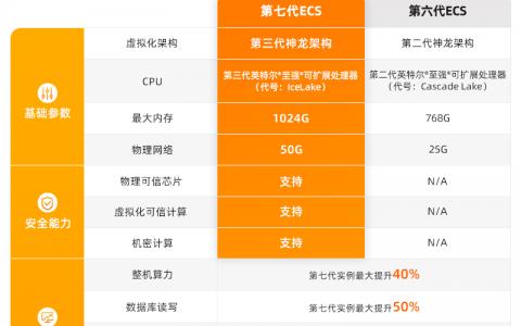 阿里云发布第七代ECS云服务器: 整体算力提升40% 芯片级安全防护