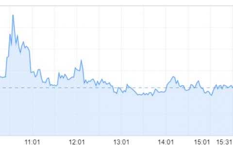 Clubhouse引爆音频社交概念题材,映客股价年内暴涨160%以上