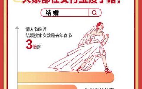 """春节遇上情人节,""""结婚""""登上支付宝热词,网友搜索量是去年3倍多"""