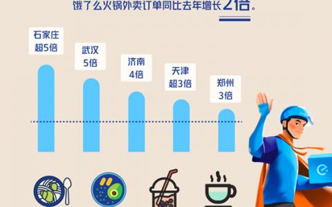 就地过年下的外卖新年味:饿了么火锅外卖增2倍,奶茶涨3倍