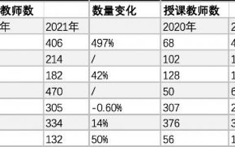 积极响应北京教委要求 高途课堂等在线教育机构全面公示教师资质