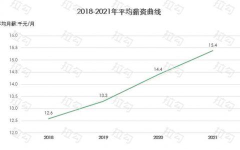 拉勾发布互联网人薪资报告:平均月薪至15600元,2月跳槽比8月多赚20%