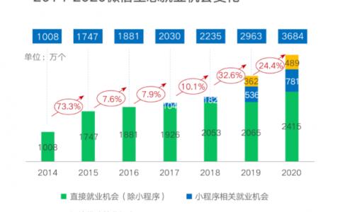 《2020-2021年数字化就业新职业新岗位研究报告》发布,微信生态带动3684万个就业机会