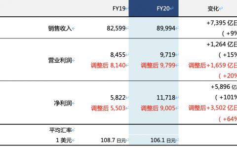 索尼公布2020财年年度财报:销售收入89,994亿日元,同比增长9%