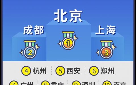 高德地图《2021中国公共厕所图鉴》:十大如厕方便城市出炉 上海深圳厦门列前三