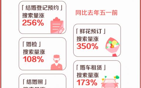 五一婚庆市场提前火爆:支付宝婚车租赁搜索量涨173%
