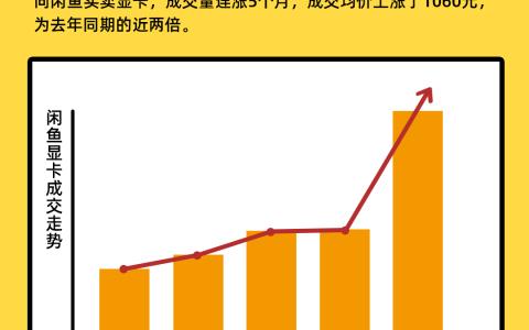 闲鱼指数显示:显卡成交均价翻倍,平台呼吁理性购买