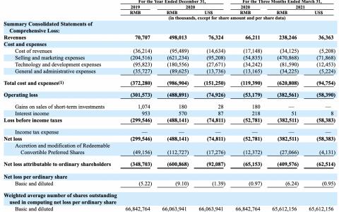 Soul正式启动赴美上市,2021年Q1亏损近4亿元,同比扩大624.7%