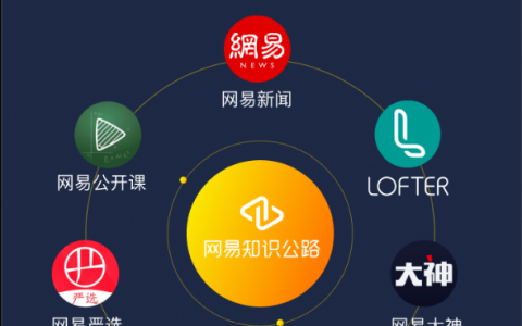 """网易知识公路创作家权益全新升级,发布""""三大一体化"""",""""四大权益"""",""""九大价值"""""""