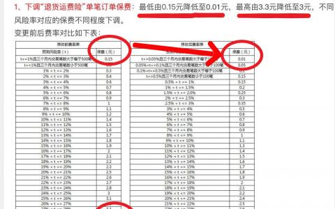 天猫宣布降低「退货运费险」收费,商家:一年可省300万