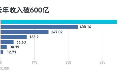 阿里云全年营收超600亿,同比增长50%