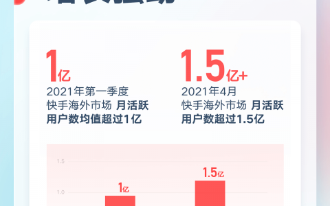 国际化加速,快手首次披露海外市场MAU超1.5亿