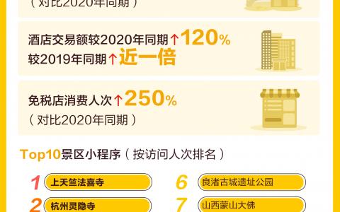 """""""最热五一""""带火县城消费  支付宝发布假期最能""""买""""十大县城"""
