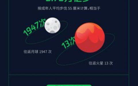"""微信五一数据报告:约20000人""""喜提""""微信步数98800上限"""