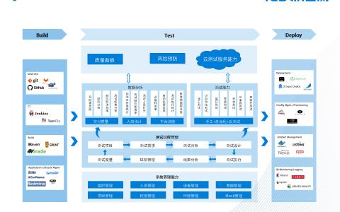Testin云测测试管理数字化平台入选《年度数字化转型解决方案》