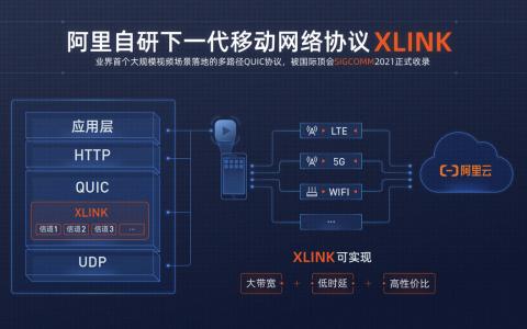阿里铺开下一代QUIC协议XLINK,将在年内向全社会开源