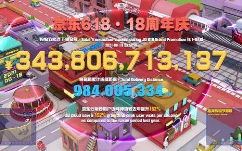 京东618 GMV 3438亿元,同比增27.7%
