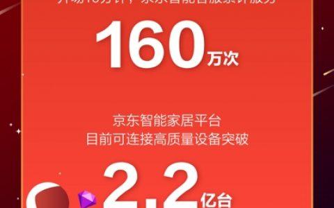 京东供应链金融618战报:为30万家企业提供金融服务累计超千亿元