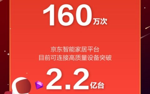 京东云618开门红,智能家居平台连接高质量设备破2.2亿台创纪录