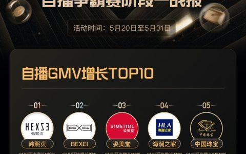 快手616品牌自播交出首张成绩单,中国珠宝环比增长200倍