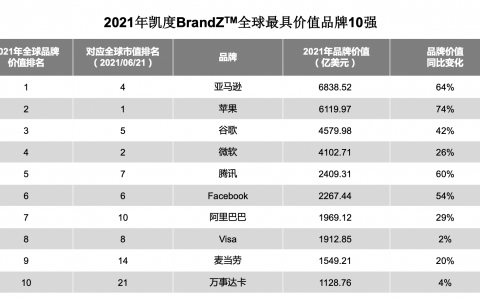 2021全球品牌百强榜中国再突破,腾讯跻身全球前五
