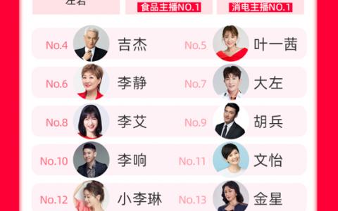 """在淘宝直播开启""""第二春"""",林依轮成为全网明星主播TOP1"""