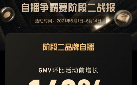 快手616品牌自播争霸赛二阶段收官,品牌自播GMV环比活动前增长148%