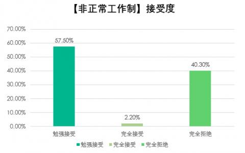拉勾招聘发布非正常工作制报告:35%的互联网人愿为高薪资996