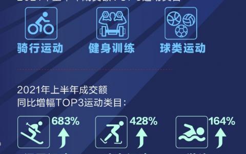 京东大数据:近7天游泳用品成交额同比大增105%