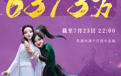 《白蛇2:青蛇劫起》上映:首日票房达6373万元,豆瓣7.6分