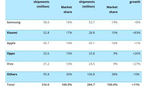 四大机构发布报告,小米增速超80%成全球第二大手机品牌