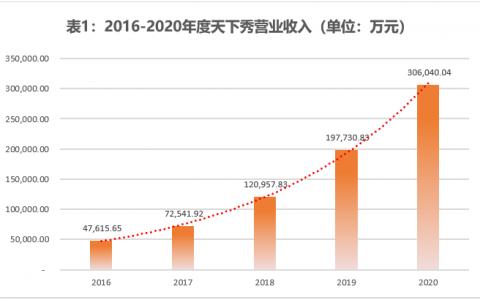 天下秀发布2021上半年财报:净利润同比增长56.08%