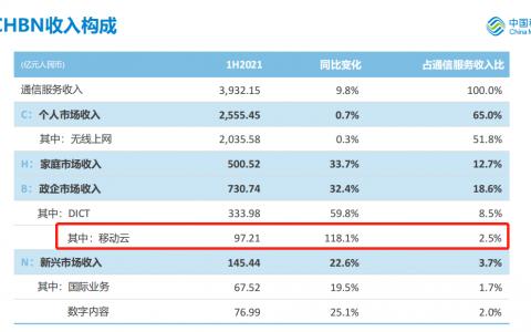 收入97.21亿元!移动云2021年上半年业绩增长118.1%