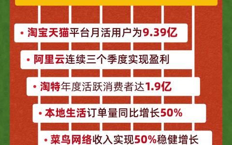 阿里Q1财报:服务9.12亿中国消费者,消费互联网和产业互联网双轮驱动稳健增长
