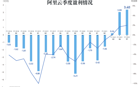 阿里云连续三个季度盈利,季度盈利3.4亿元