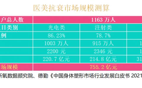 新氧发布《2021中国医美抗衰消费趋势报告》,医美抗衰用户超1163万